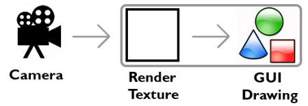 The new render method no longer keeps the camera in the loop.
